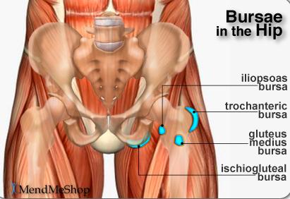 Running Injuries: Hip and thigh pain